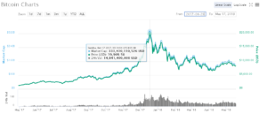 ath price of bitcoin