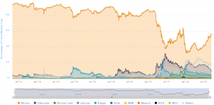 Bitcoin dominance in crypto market