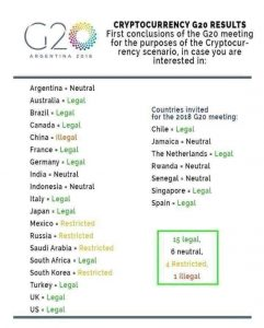 G20 cryptocurrency results