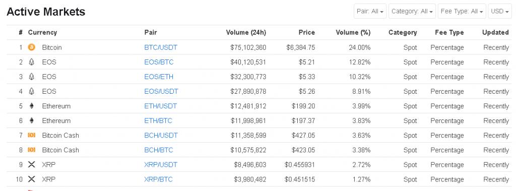Huobi trading volume